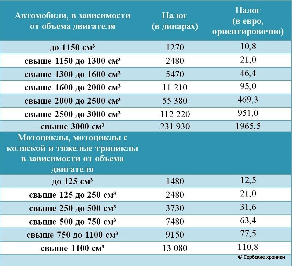налоги на автомобиль в Сербии