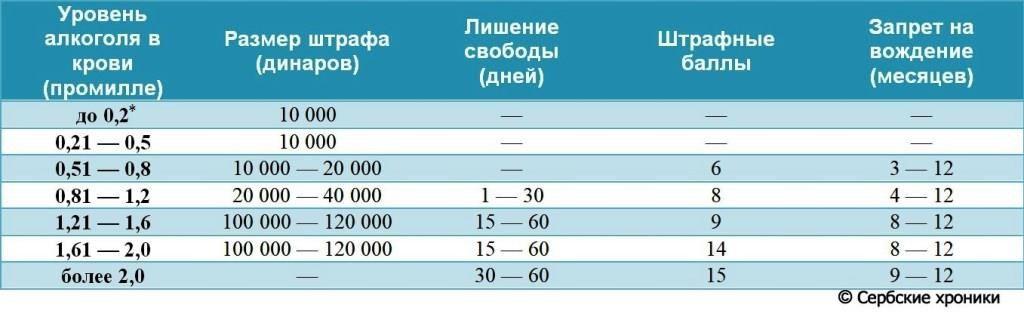 штрафы за алкоголь в Сербии