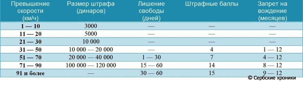 штрафы за скорость в Сербии